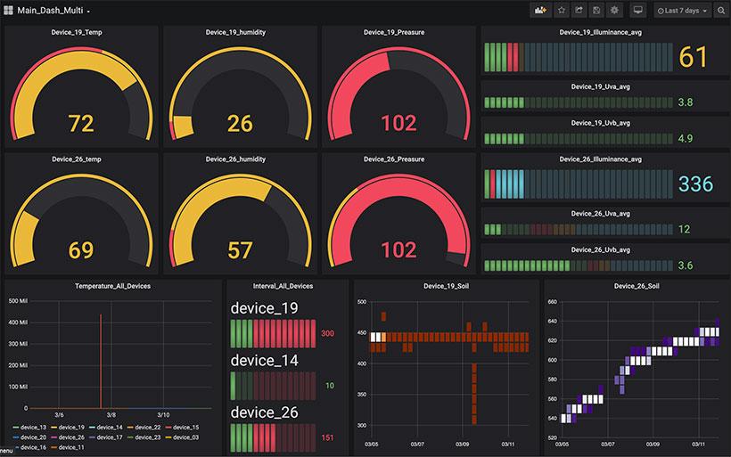 Plant monitor - data viz with Grafana