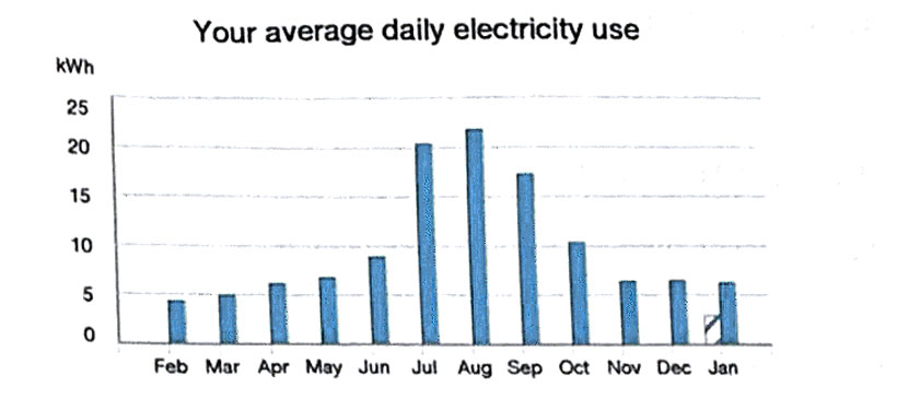 Daily Average Electricity