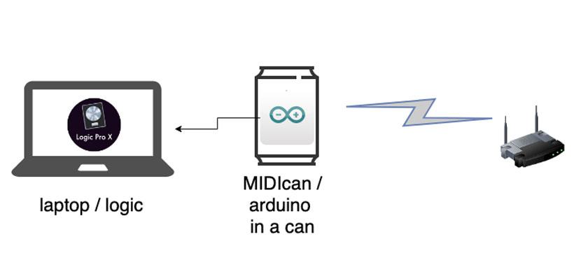 MIDIcan System Diagram