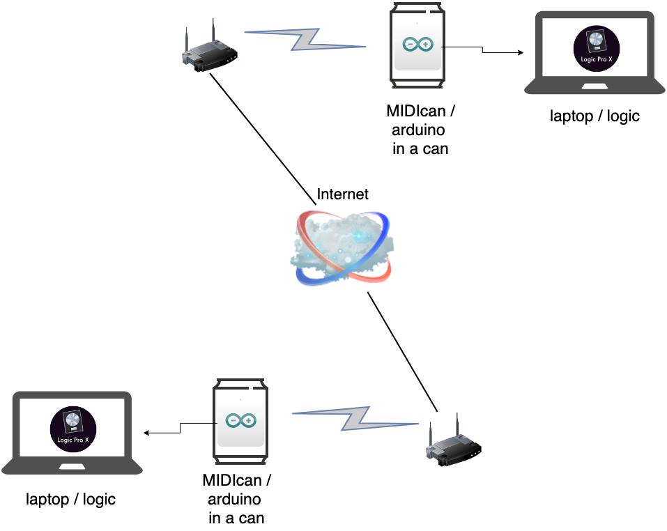 MIDIcan - System Diagram