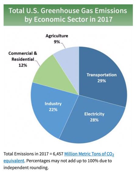Top GHGs contributors by sector - from EPA.gov